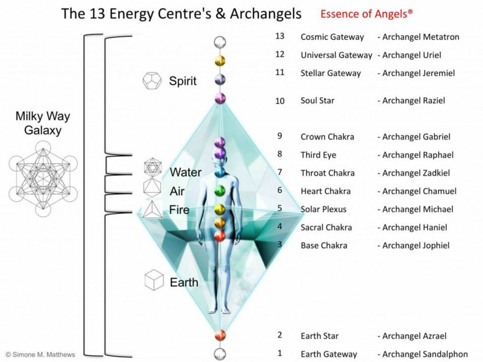 The 13 Energy Centers And Archangels  U2013 Higher Density Blog
